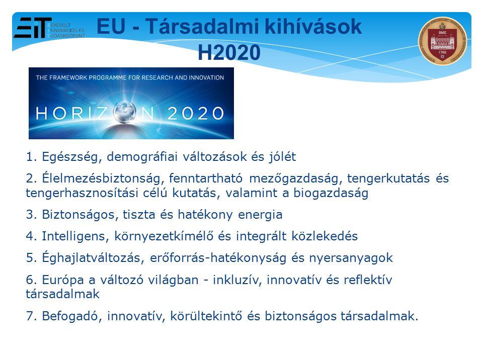 2015. 03. 29. EU - Társadalmi kihívások H2020 1. Egészség, demográfiai változások és jólét 2. Élelmezésbiztonság, fenntartható mezőgazdaság, tengerkut