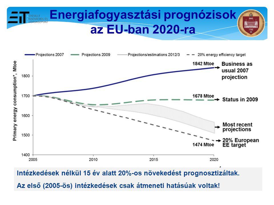 Energiafogyasztási prognózisok az EU-ban 2020-ra Intézkedések nélkül 15 év alatt 20%-os növekedést prognosztizáltak. Az első (2005-ös) intézkedések cs