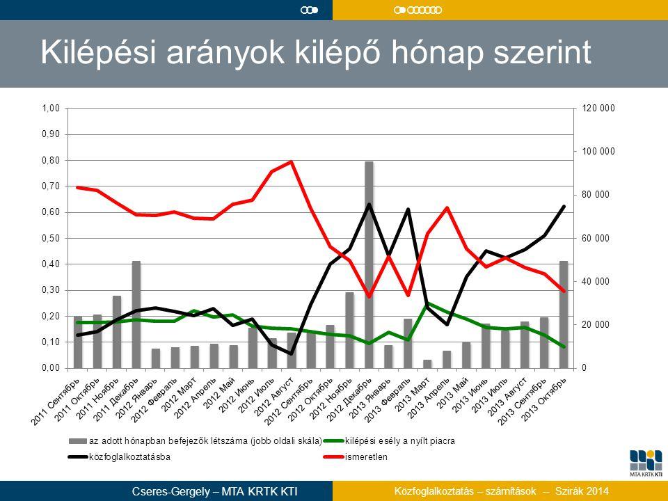 Kilépési arányok kilépő hónap szerint  Cseres-Gergely – MTA KRTK KTI Közfoglalkoztatás – számítások -- Szirák 2014