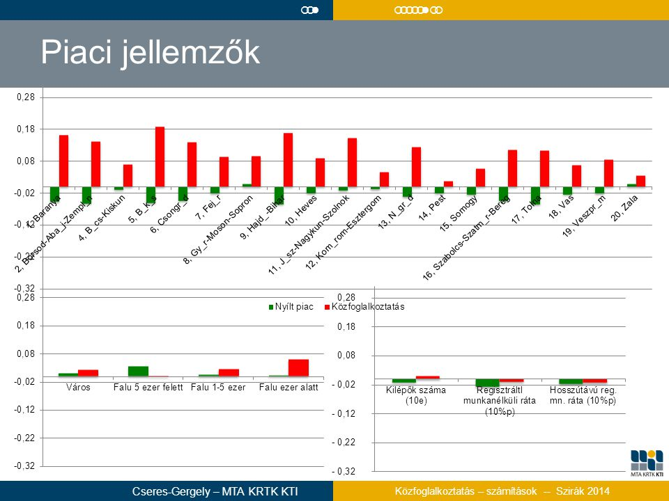 Piaci jellemzők  Cseres-Gergely – MTA KRTK KTI Közfoglalkoztatás – számítások -- Szirák 2014