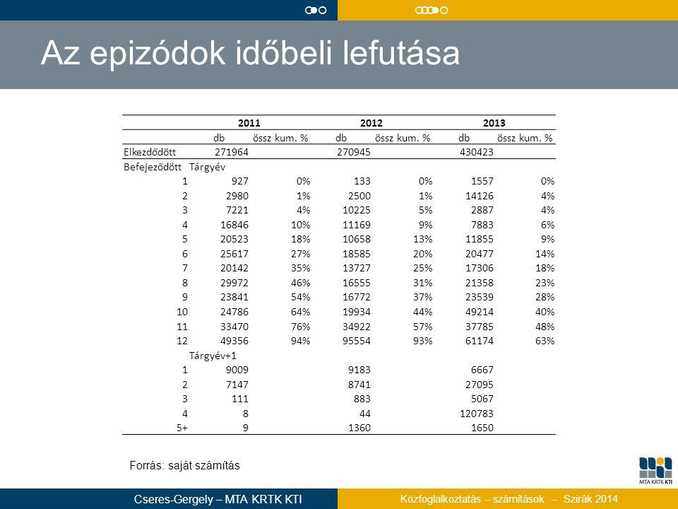 Az epizódok időbeli lefutása 201120122013 dbössz kum. %dbössz kum. %dbössz kum. % Elkezdődött271964 270945 430423 BefejeződöttTárgyév 19270%1330%15570