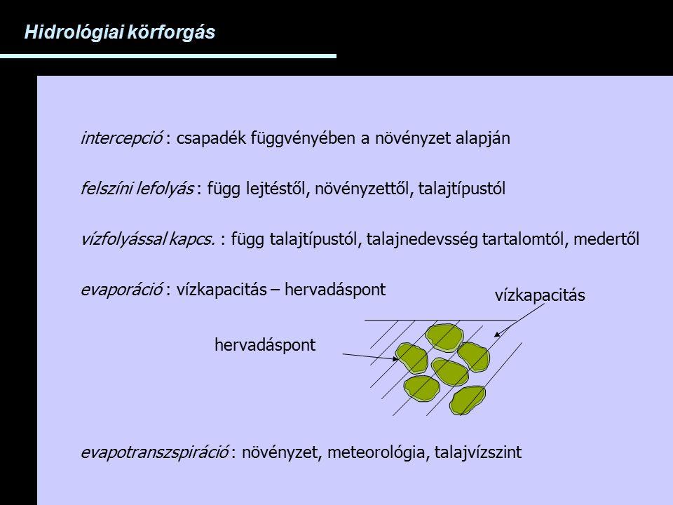Hidrológiai körforgás intercepció : csapadék függvényében a növényzet alapján felszíni lefolyás : függ lejtéstől, növényzettől, talajtípustól vízfolyá