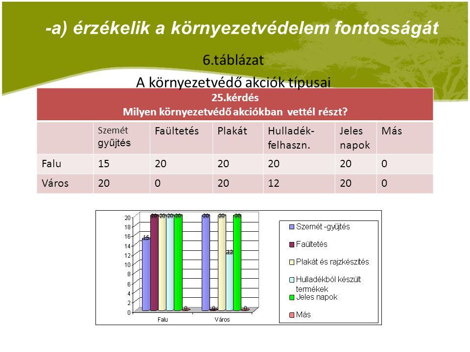 -b) tudatában vannak a környezetszennyezés káros hatásainak 14.