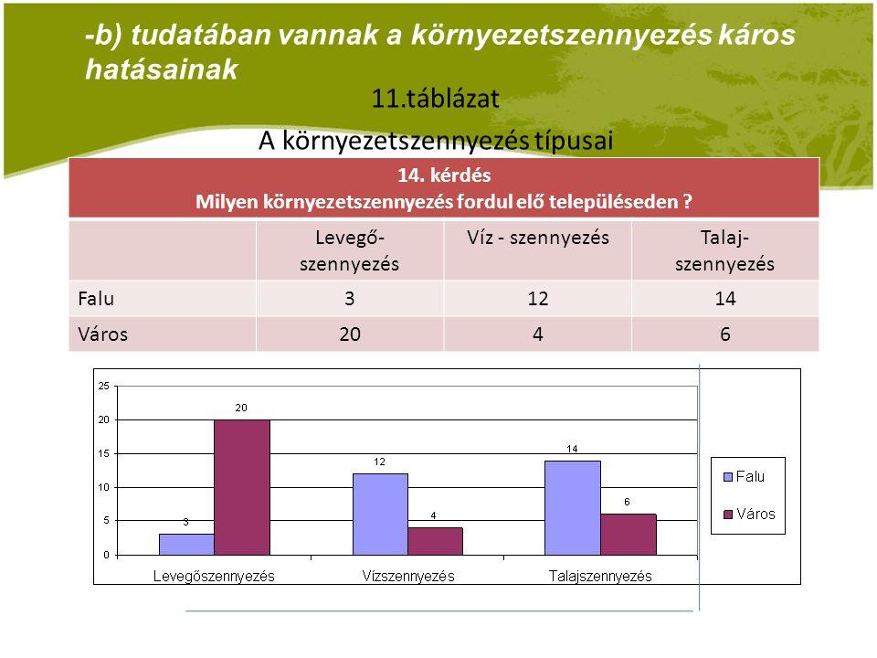 A feltárt eredmények alapján: - az első és a második alhipotézisünk beigazolódott.