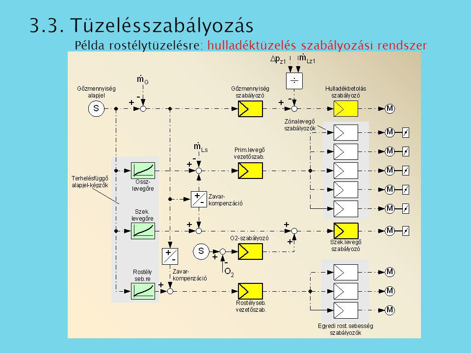 Példa rostélytüzelésre: hulladéktüzelés szabályozási rendszer