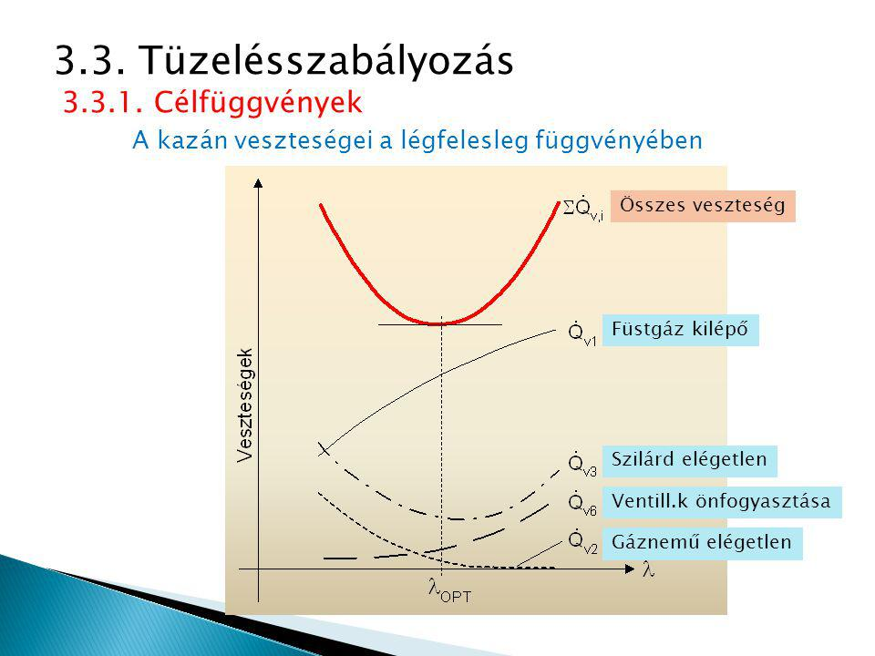 A kazán veszteségei a légfelesleg függvényében 3.3. Tüzelésszabályozás 3.3.1. Célfüggvények Füstgáz kilépő Szilárd elégetlen Ventill.k önfogyasztása G