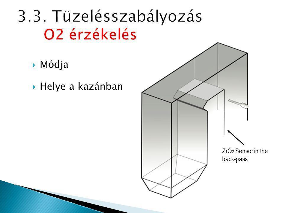  Módja  Helye a kazánban ZrO 2 Sensor in the back-pass