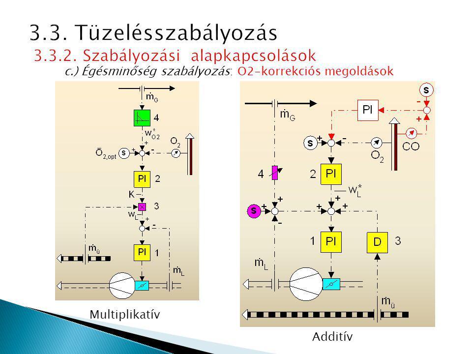 c.) Égésminőség szabályozás: O2-korrekciós megoldások Multiplikatív Additív