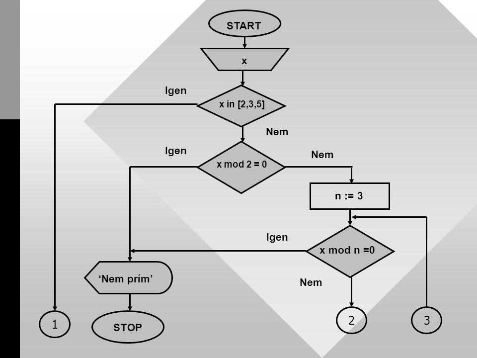 START x n := 3 Nem Igen STOP 'Nem prím' x mod n =0 Igen Nem 2 3 x in [2,3,5] Igen 1 x mod 2 = 0 Nem