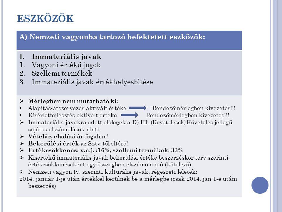 ESZKÖZÖK A) Nemzeti vagyonba tartozó befektetett eszközök: I.Immateriális javak 1.Vagyoni értékű jogok 2.Szellemi termékek 3.Immateriális javak értékh