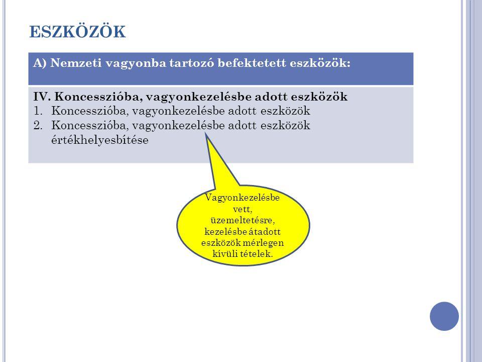ESZKÖZÖK A) Nemzeti vagyonba tartozó befektetett eszközök: IV. Koncesszióba, vagyonkezelésbe adott eszközök 1.Koncesszióba, vagyonkezelésbe adott eszk