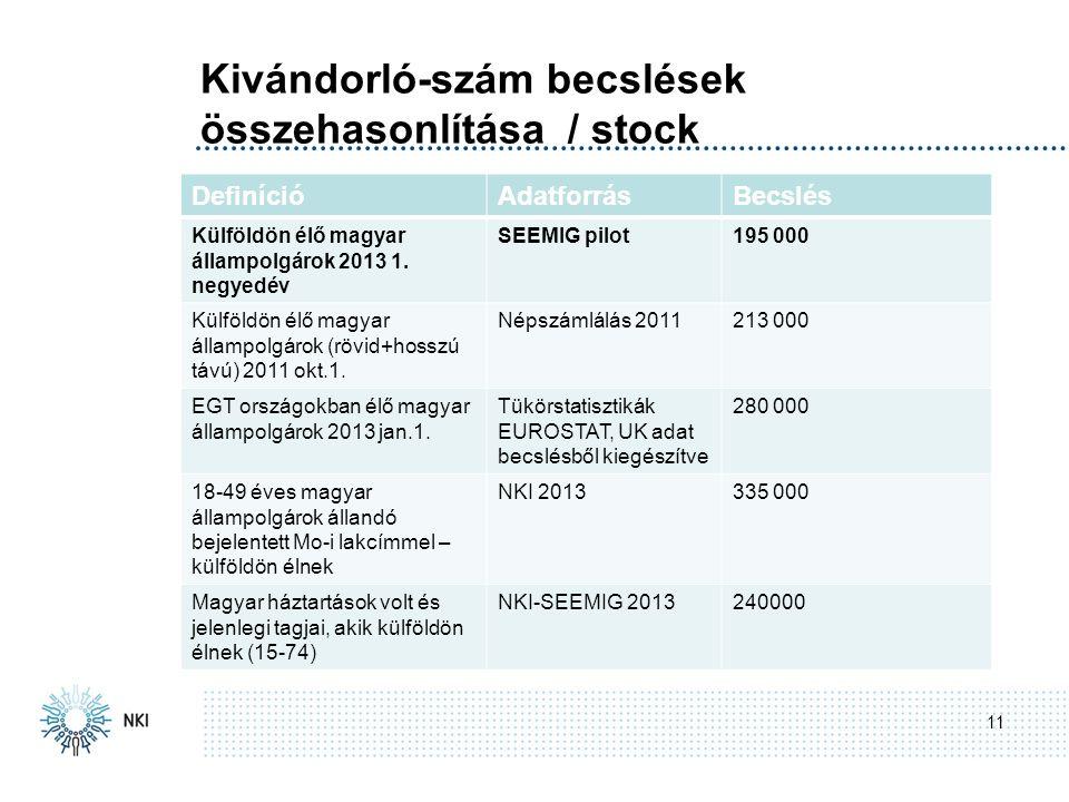 Kivándorló-szám becslések összehasonlítása / stock 11 Stage 0.