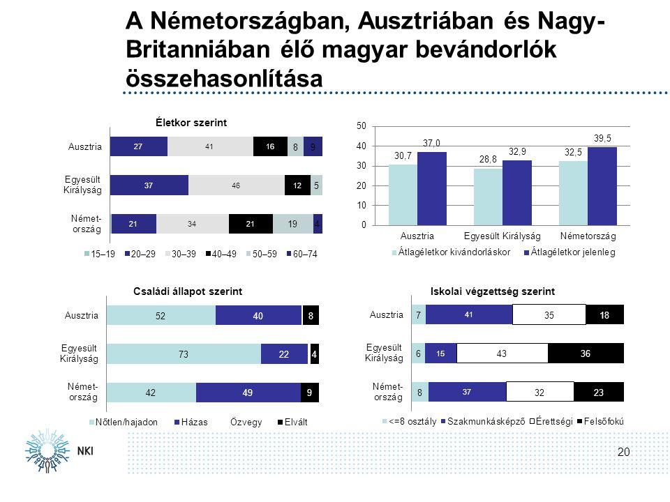 A Németországban, Ausztriában és Nagy- Britanniában élő magyar bevándorlók összehasonlítása 20