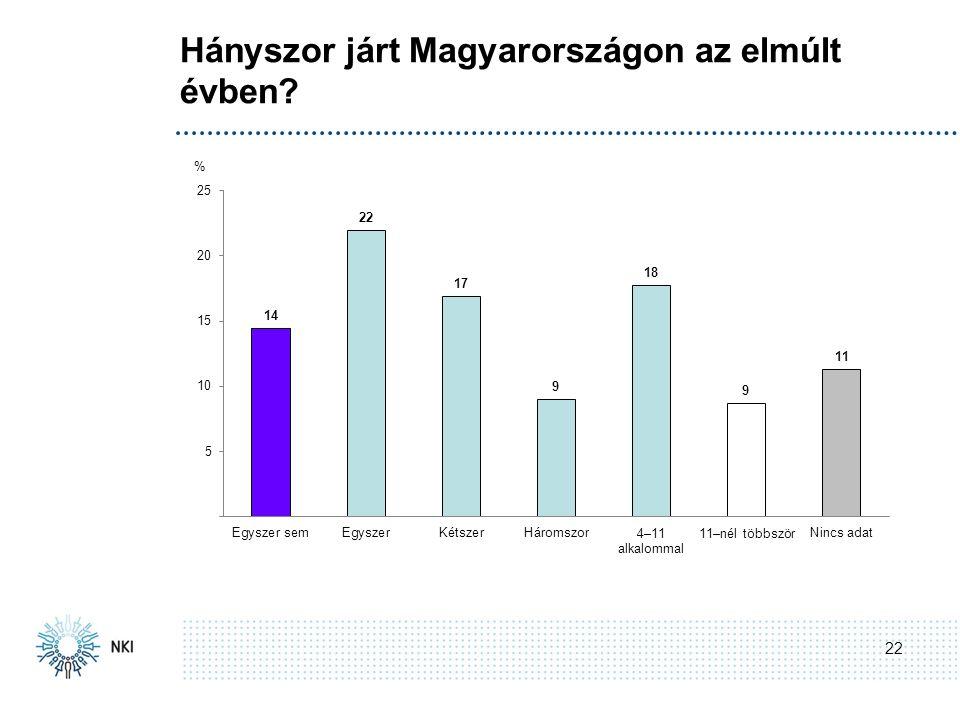 Hányszor járt Magyarországon az elmúlt évben 22