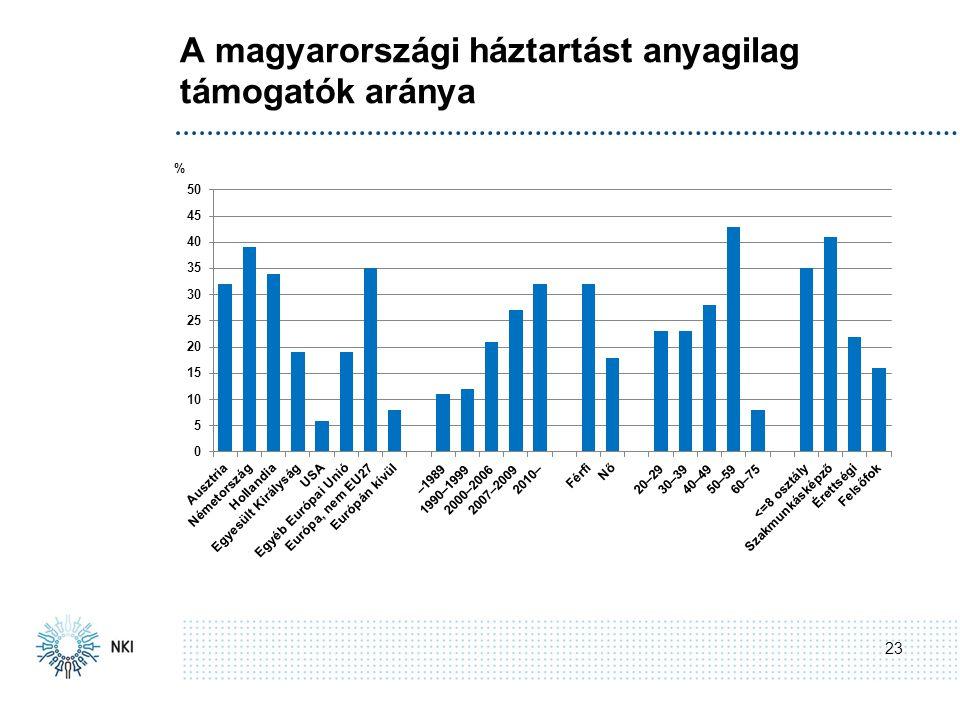 A magyarországi háztartást anyagilag támogatók aránya 23