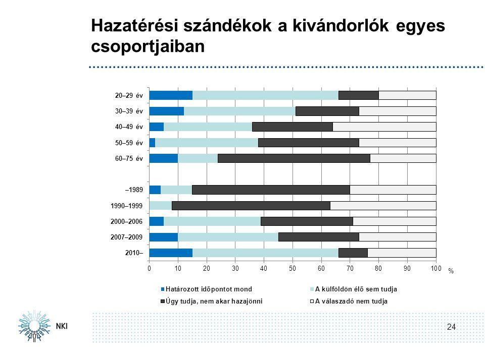 Hazatérési szándékok a kivándorlók egyes csoportjaiban 24