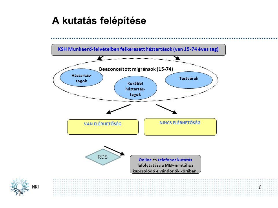 A kutatás felépítése 6 NINCS ELÉRHETŐSÉG VAN ELÉRHETŐSÉG Online és telefonos kutatás lefolytatása a MEF-mintához kapcsolódó elvándorlók körében.