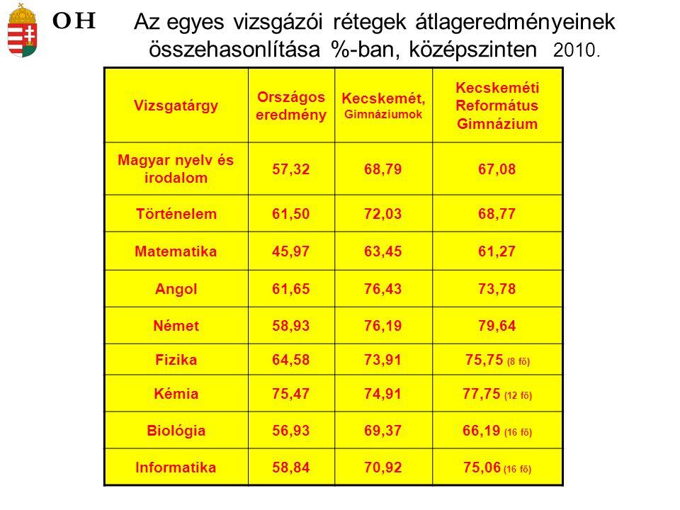 Az egyes vizsgázói rétegek átlageredményeinek összehasonlítása %-ban, középszinten 2010.