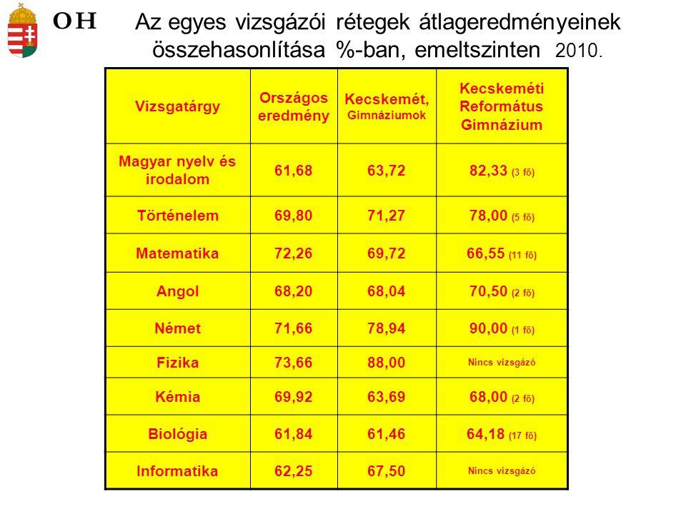 Az egyes vizsgázói rétegek átlageredményeinek összehasonlítása %-ban, emeltszinten 2010.