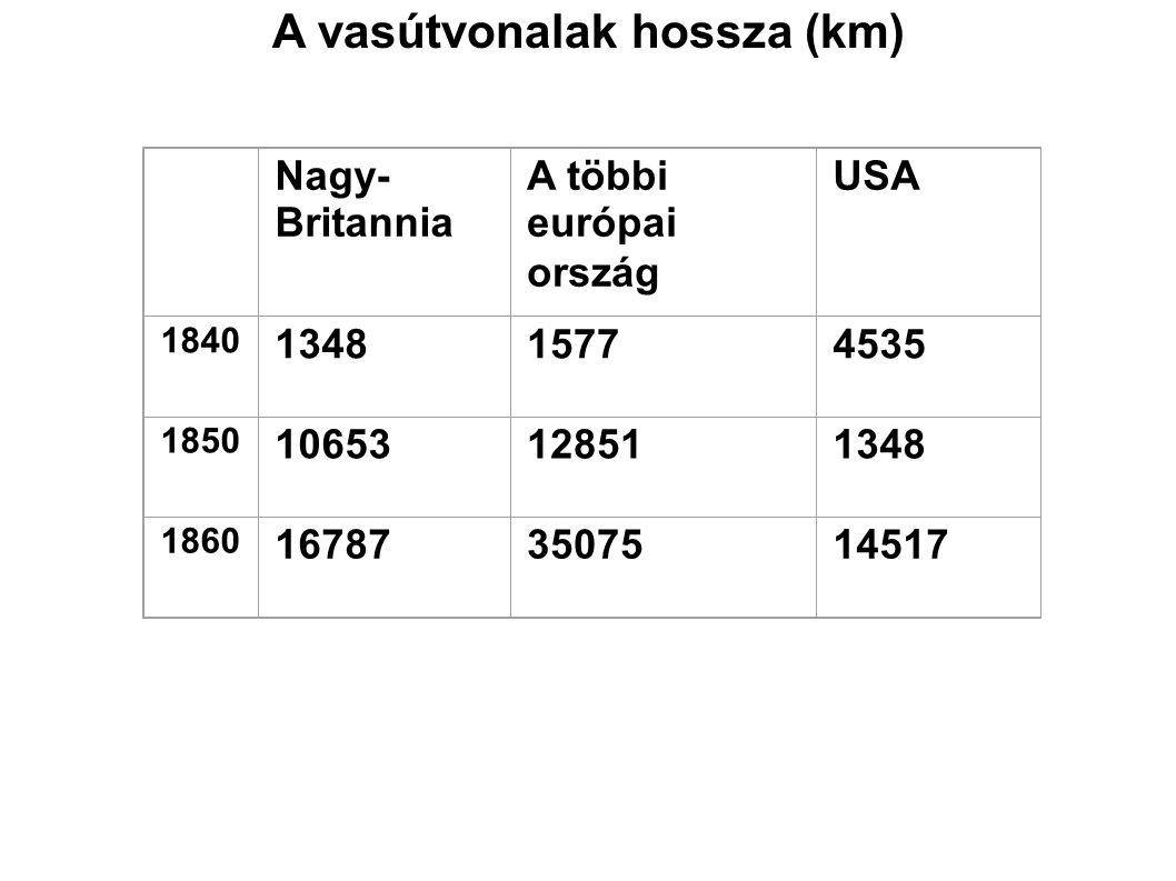 A vasútvonalak hossza (km) Nagy- Britannia A többi európai ország USA 1840 134815774535 1850 10653128511348 1860 167873507514517