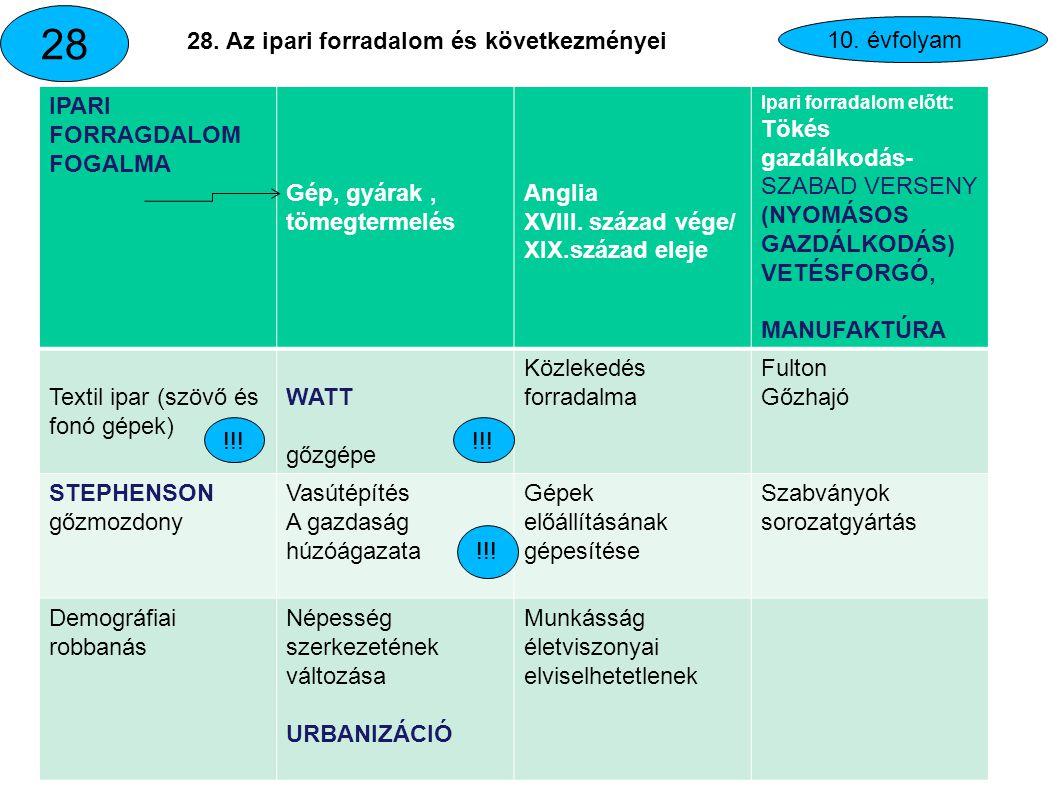 Az ipari forradalom fogalma http://www.antiskola.eu/hu/beszamolo-beszamolok-puskak/12326-elemezze-az-ipari-forradalom- folyamatat-ismertese-a-talalmanyokat#page.1http://www.antiskola.eu/hu/beszamolo-beszamolok-puskak/12326-elemezze-az-ipari-forradalom- folyamatat-ismertese-a-talalmanyokat#page.1