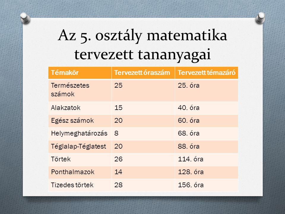 Az 5. osztály matematika tervezett tananyagai TémakörTervezett óraszámTervezett témazáró Természetes számok 2525. óra Alakzatok1540. óra Egész számok2