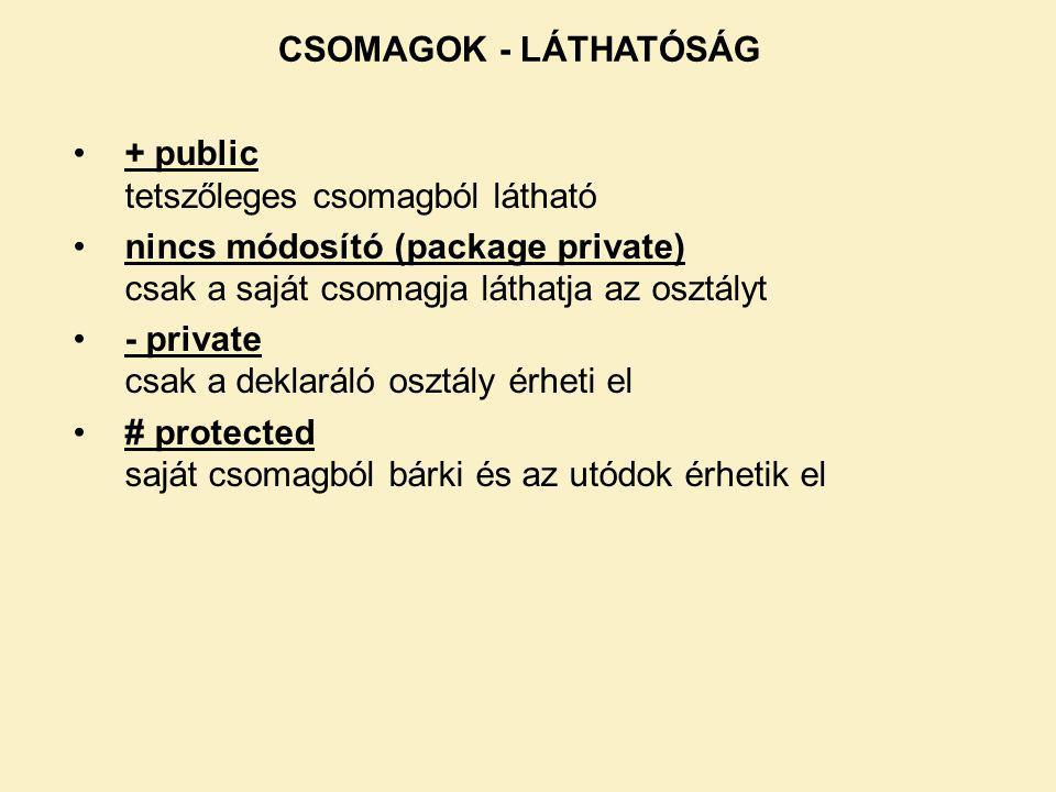 CSOMAGOK - LÁTHATÓSÁG + public tetszőleges csomagból látható nincs módosító (package private) csak a saját csomagja láthatja az osztályt - private csak a deklaráló osztály érheti el # protected saját csomagból bárki és az utódok érhetik el