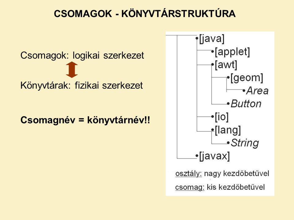 CSOMAGOK - KÖNYVTÁRSTRUKTÚRA Csomagok: logikai szerkezet Könyvtárak: fizikai szerkezet Csomagnév = könyvtárnév!!