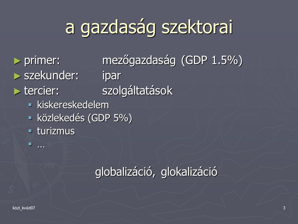 közl_kvéd073 a gazdaság szektorai ► primer: mezőgazdaság (GDP 1.5%) ► szekunder: ipar ► tercier: szolgáltatások  kiskereskedelem  közlekedés (GDP 5%)  turizmus ………… globalizáció, glokalizáció