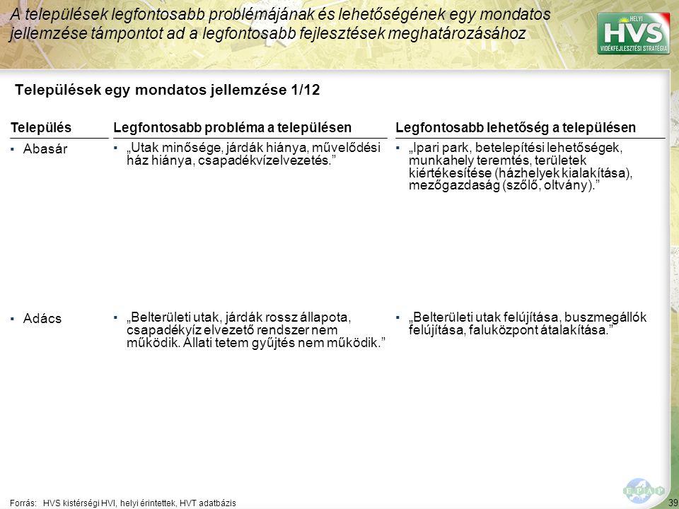 """39 Települések egy mondatos jellemzése 1/12 A települések legfontosabb problémájának és lehetőségének egy mondatos jellemzése támpontot ad a legfontosabb fejlesztések meghatározásához Forrás:HVS kistérségi HVI, helyi érintettek, HVT adatbázis TelepülésLegfontosabb probléma a településen ▪Abasár ▪""""Utak minősége, járdák hiánya, művelődési ház hiánya, csapadékvízelvezetés. ▪Adács ▪""""Belterületi utak, járdák rossz állapota, csapadékvíz elvezető rendszer nem működik."""