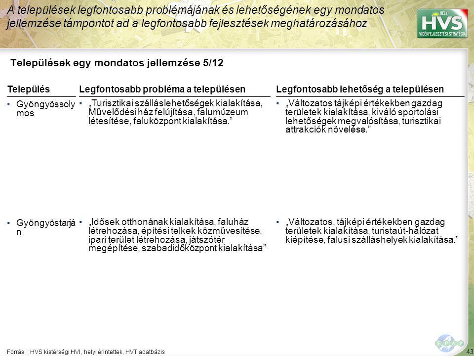 """43 Települések egy mondatos jellemzése 5/12 A települések legfontosabb problémájának és lehetőségének egy mondatos jellemzése támpontot ad a legfontosabb fejlesztések meghatározásához Forrás:HVS kistérségi HVI, helyi érintettek, HVT adatbázis TelepülésLegfontosabb probléma a településen ▪Gyöngyössoly mos ▪""""Turisztikai szálláslehetőségek kialakítása, Művelődési ház felújítása, falumúzeum létesítése, faluközpont kialakítása. ▪Gyöngyöstarjá n ▪""""Idősek otthonának kialakítása, faluház létrehozása, építési telkek közművesítése, ipari terület létrehozása, játszótér megépítése, szabadidőközpont kialakítása Legfontosabb lehetőség a településen ▪""""Változatos tájképi értékekben gazdag területek kialakítása, kiváló sportolási lehetőségek megvalósítása, turisztikai attrakciók növelése. ▪""""Változatos, tájképi értékekben gazdag területek kialakítása, turistaút-hálózat kiépítése, falusi szálláshelyek kialakítása."""