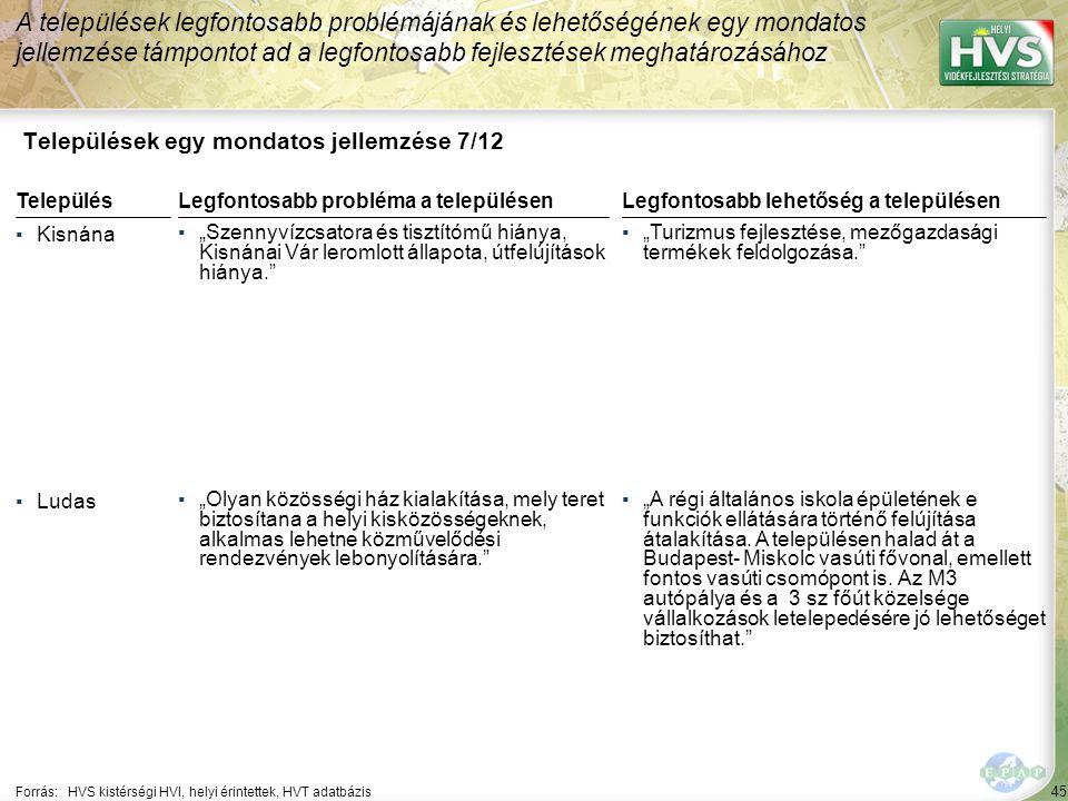 """45 Települések egy mondatos jellemzése 7/12 A települések legfontosabb problémájának és lehetőségének egy mondatos jellemzése támpontot ad a legfontosabb fejlesztések meghatározásához Forrás:HVS kistérségi HVI, helyi érintettek, HVT adatbázis TelepülésLegfontosabb probléma a településen ▪Kisnána ▪""""Szennyvízcsatora és tisztítómű hiánya, Kisnánai Vár leromlott állapota, útfelújítások hiánya. ▪Ludas ▪""""Olyan közösségi ház kialakítása, mely teret biztosítana a helyi kisközösségeknek, alkalmas lehetne közművelődési rendezvények lebonyolítására. Legfontosabb lehetőség a településen ▪""""Turizmus fejlesztése, mezőgazdasági termékek feldolgozása. ▪""""A régi általános iskola épületének e funkciók ellátására történő felújítása átalakítása."""