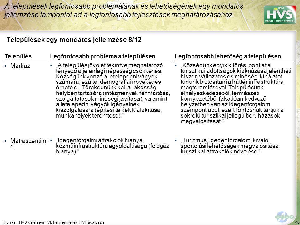 """46 Települések egy mondatos jellemzése 8/12 A települések legfontosabb problémájának és lehetőségének egy mondatos jellemzése támpontot ad a legfontosabb fejlesztések meghatározásához Forrás:HVS kistérségi HVI, helyi érintettek, HVT adatbázis TelepülésLegfontosabb probléma a településen ▪Markaz ▪""""A település jövőjét tekintve meghatározó tényező a jelenlegi népesség csökkenés."""