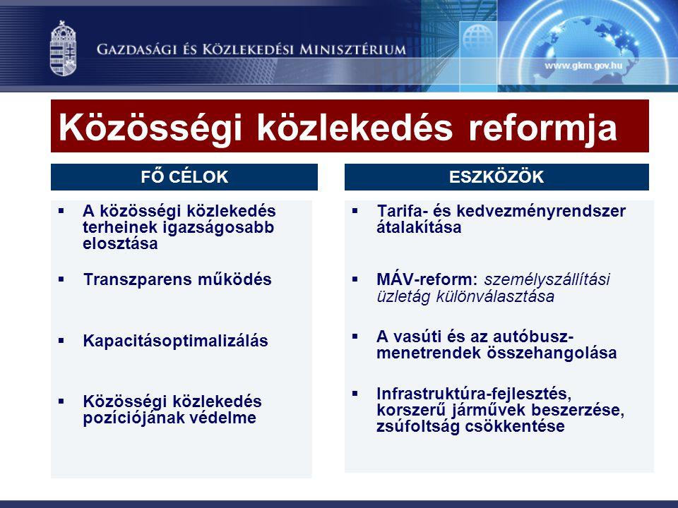 Közösségi közlekedés reformja  A közösségi közlekedés terheinek igazságosabb elosztása  Transzparens működés  Kapacitásoptimalizálás  Közösségi közlekedés pozíciójának védelme  Tarifa- és kedvezményrendszer átalakítása  MÁV-reform: személyszállítási üzletág különválasztása  A vasúti és az autóbusz- menetrendek összehangolása  Infrastruktúra-fejlesztés, korszerű járművek beszerzése, zsúfoltság csökkentése FŐ CÉLOKESZKÖZÖK