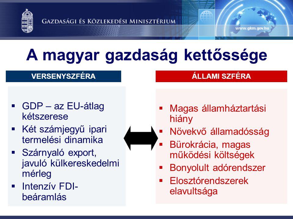 A magyar gazdaság kettőssége  GDP – az EU-átlag kétszerese  Két számjegyű ipari termelési dinamika  Szárnyaló export, javuló külkereskedelmi mérleg  Intenzív FDI- beáramlás  Magas államháztartási hiány  Növekvő államadósság  Bürokrácia, magas működési költségek  Bonyolult adórendszer  Elosztórendszerek elavultsága VERSENYSZFÉRAÁLLAMI SZFÉRA