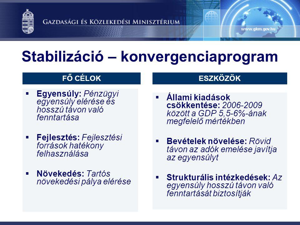 Stabilizáció – konvergenciaprogram  Egyensúly: Pénzügyi egyensúly elérése és hosszú távon való fenntartása  Fejlesztés: Fejlesztési források hatékon