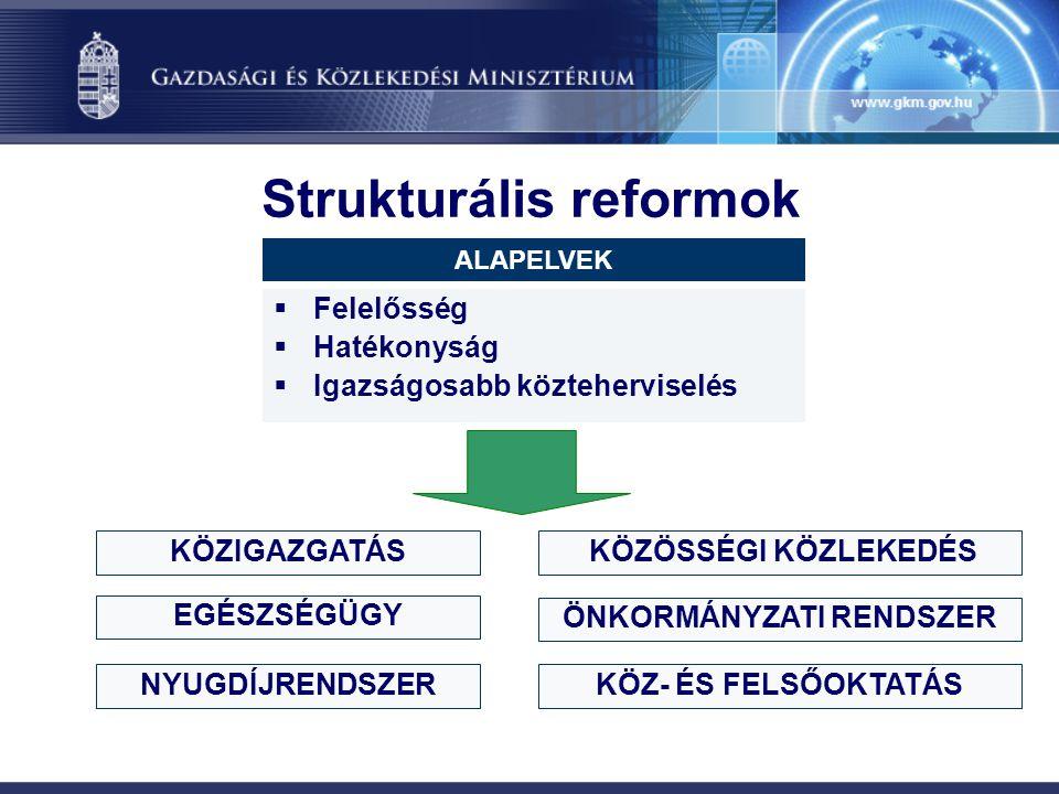 Strukturális reformok  Felelősség  Hatékonyság  Igazságosabb közteherviselés ALAPELVEK KÖZIGAZGATÁS ÖNKORMÁNYZATI RENDSZER EGÉSZSÉGÜGY NYUGDÍJRENDSZERKÖZ- ÉS FELSŐOKTATÁS KÖZÖSSÉGI KÖZLEKEDÉS