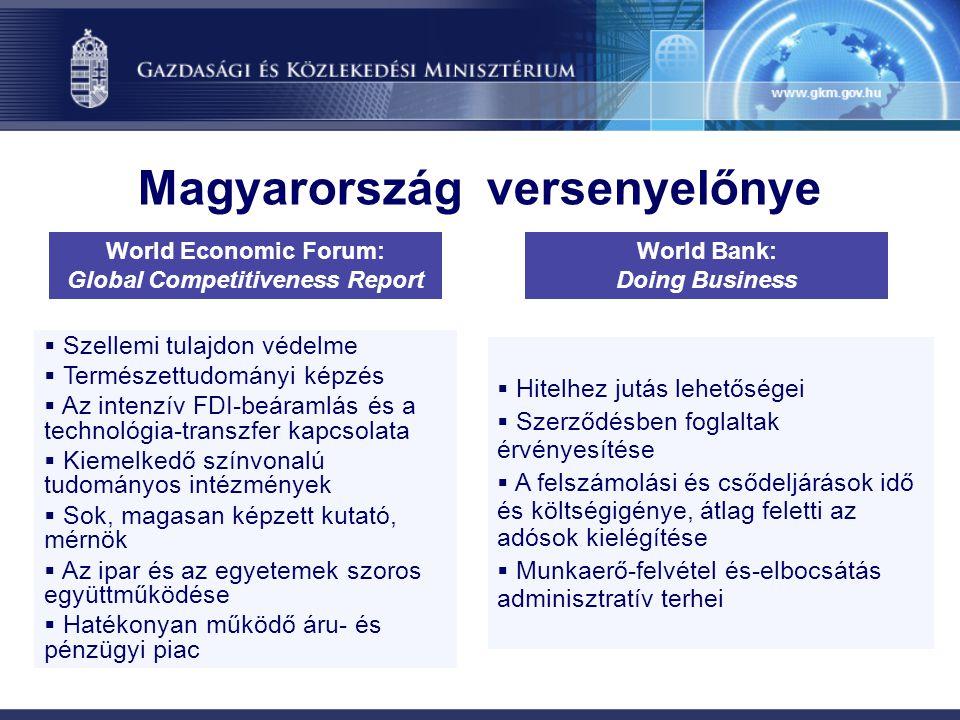Kihívások Magyarország előtt  Vállalati K+F ráfordítások  Vállalatalapítás időigénye  Jövedelemcentralizáció  Az általános infrastruktúra minősége  Vállalatalapítás időigénye  Működő vállalkozás engedélyeinek beszerzése  Tulajdonjog nyilvántartás  Kisebbségi befektetők védelme, részvényesek jogainak érvényesítése  Jövedelem-elvonás World Economic Forum: Global Competitiveness Report World Bank: Doing Business