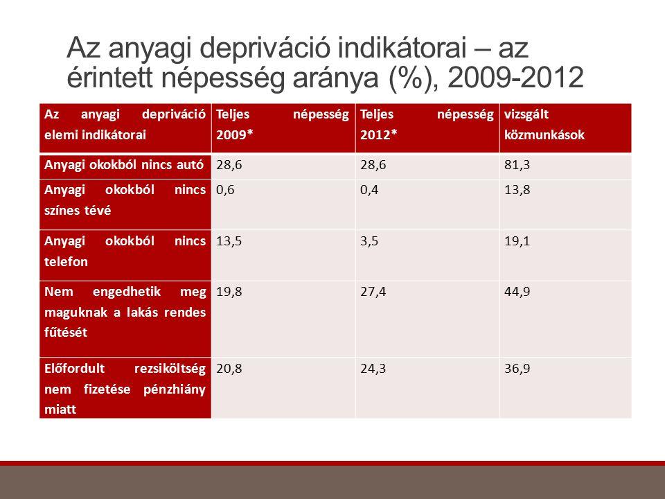 Az anyagi depriváció indikátorai – az érintett népesség aránya (%), 2009-2012 Az anyagi depriváció elemi indikátorai Teljes népesség 2009* Teljes népe