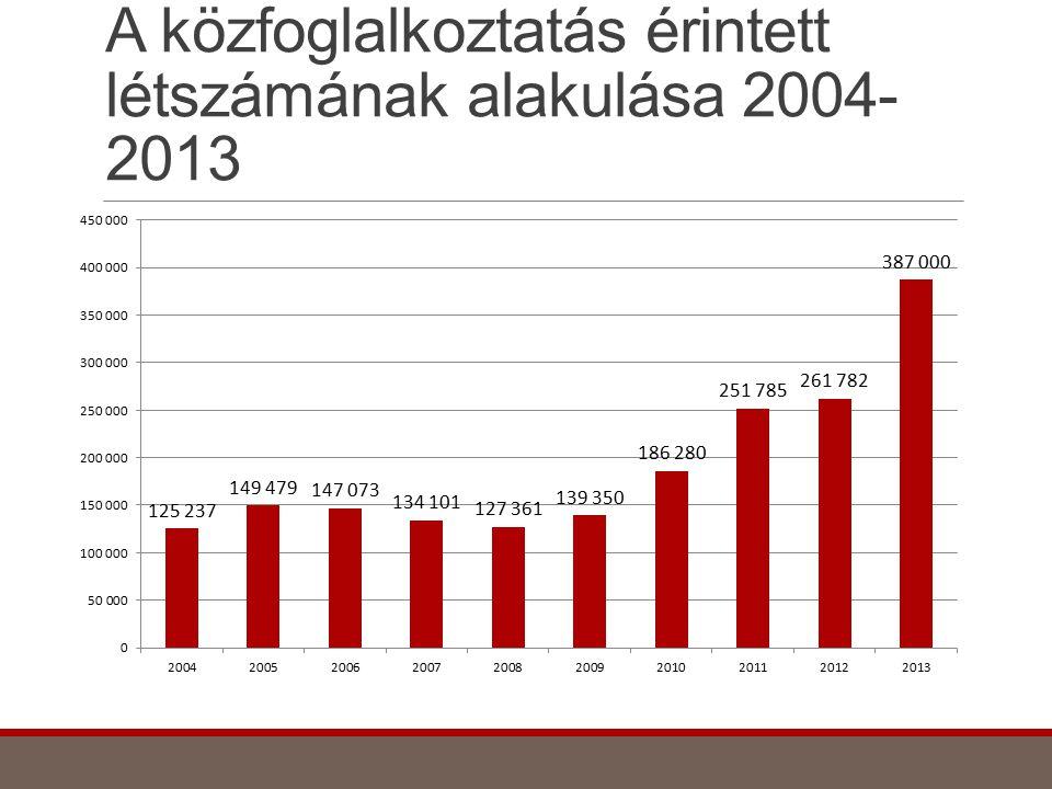 A közfoglalkoztatás érintett létszámának alakulása 2004- 2013