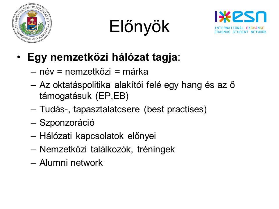Előnyök Egy nemzetközi hálózat tagja: –név = nemzetközi = márka –Az oktatáspolitika alakítói felé egy hang és az ő támogatásuk (EP,EB) –Tudás-, tapasztalatcsere (best practises) –Szponzoráció –Hálózati kapcsolatok előnyei –Nemzetközi találkozók, tréningek –Alumni network