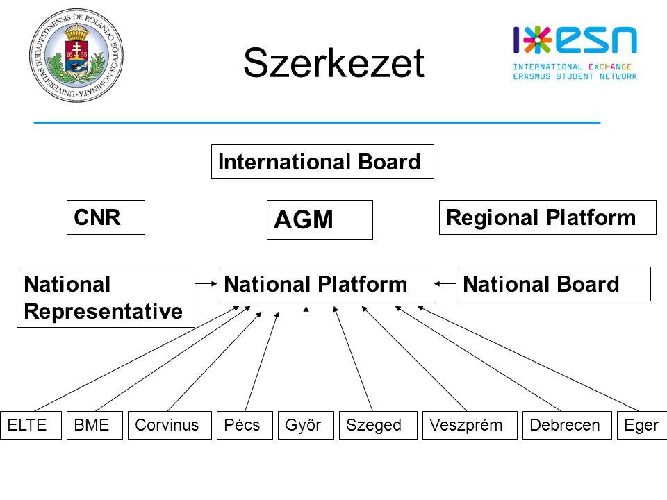 Szerkezet ELTEBMECorvinusPécsGyőrSzegedVeszprémDebrecenEger National PlatformNational Representative National Board International Board AGM CNRRegional Platform