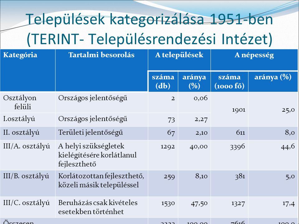 22 Települések kategorizálása 1951-ben (TERINT- Településrendezési Intézet) KategóriaTartalmi besorolásA településekA népesség száma (db) aránya (%) s