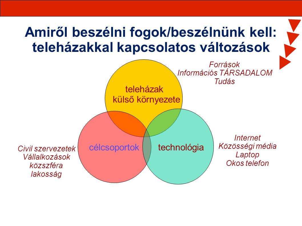 Amiről beszélni fogok/beszélnünk kell: teleházakkal kapcsolatos változások célcsoportoktechnológia Források Információs TÁRSADALOM Tudás Internet Közö