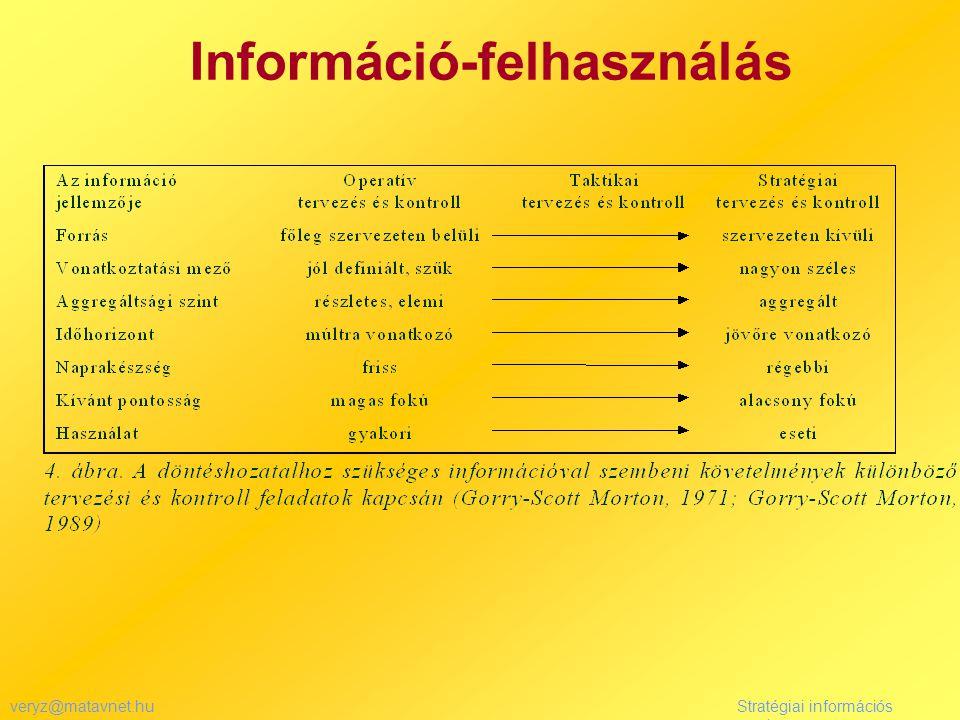 veryz@matavnet.huStratégiai információs rendszer Információ-felhasználás