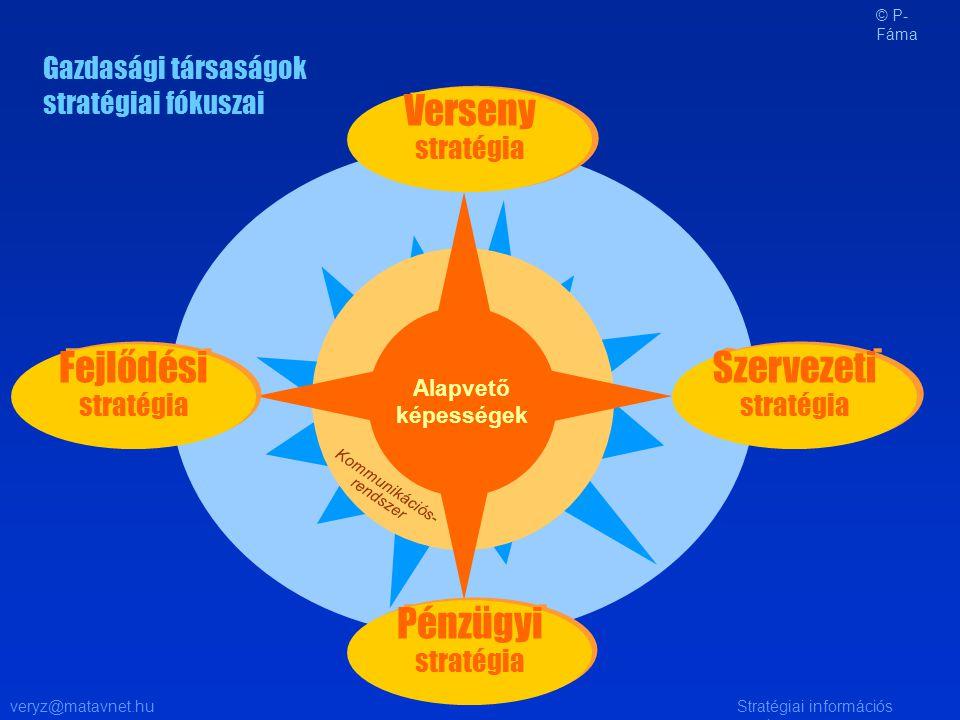 veryz@matavnet.huStratégiai információs rendszer Gazdasági társaságok stratégiai fókuszai Alapvető képességek Kommunikációs- rendszer Pénzügyi stratég