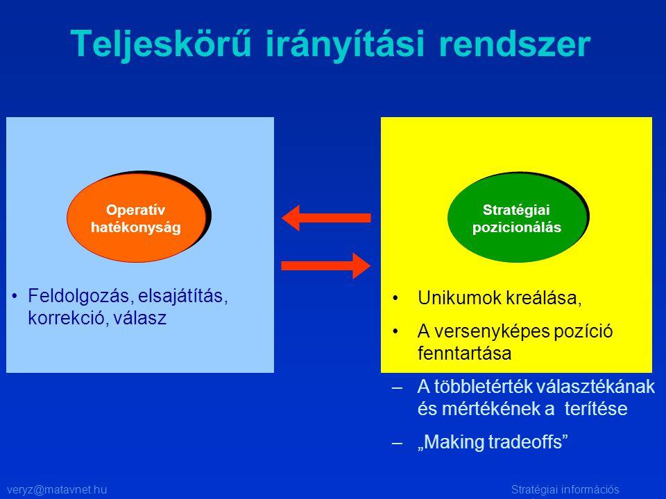 veryz@matavnet.huStratégiai információs rendszer Teljeskörű irányítási rendszer Unikumok kreálása, A versenyképes pozíció fenntartása –A többletérték