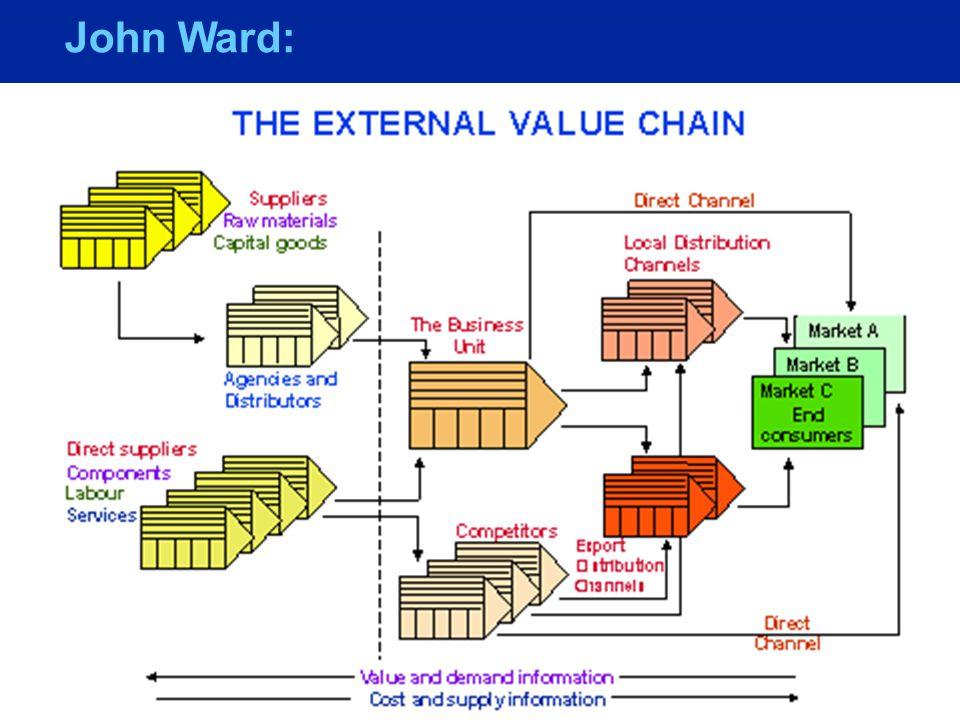 veryz@matavnet.huStratégiai információs rendszer John Ward: