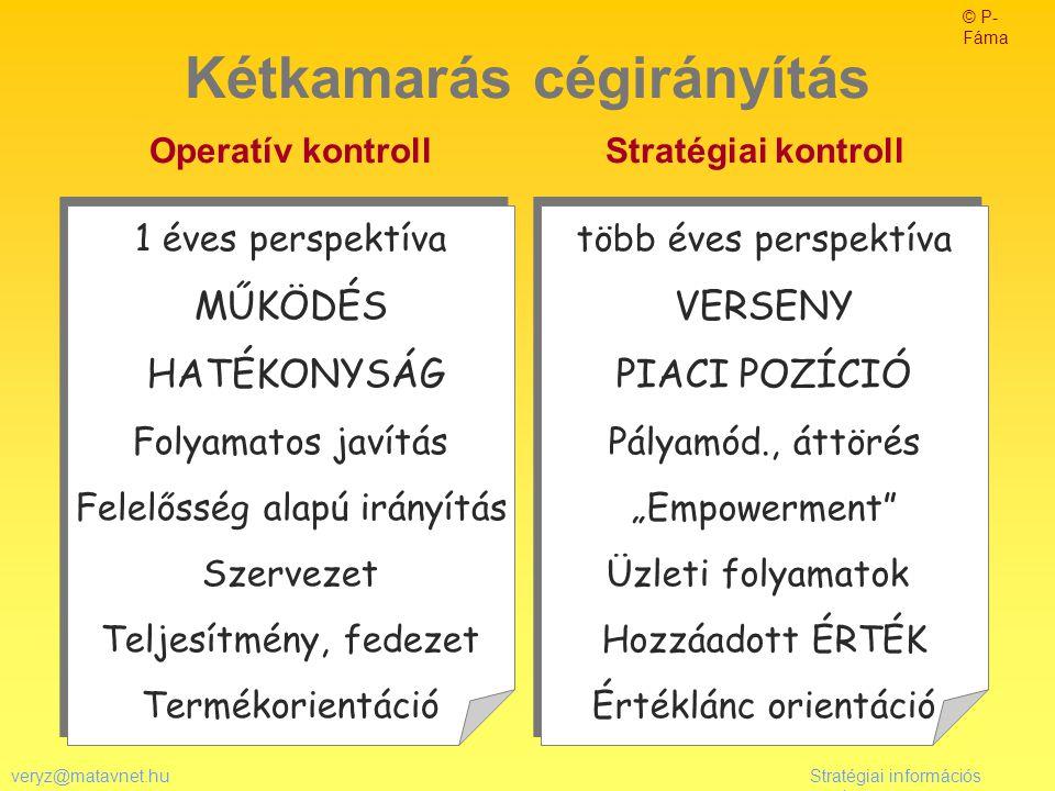 veryz@matavnet.huStratégiai információs rendszer Kétkamarás cégirányítás Operatív kontroll Stratégiai kontroll 1 éves perspektíva MŰKÖDÉS HATÉKONYSÁG