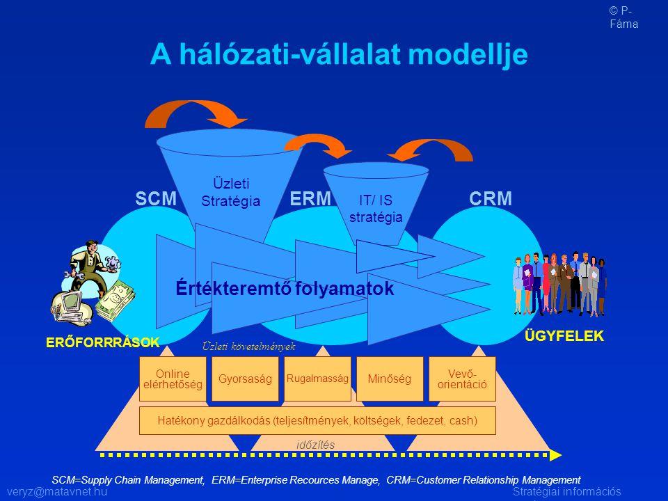 veryz@matavnet.huStratégiai információs rendszer Hatékony gazdálkodás (teljesítmények, költségek, fedezet, cash) A hálózati-vállalat modellje Gyorsaság Rugalmasság Minőség Üzleti Stratégia Vevő- orientáció ÜGYFELEK ERŐFORRRÁSOK Üzleti követelmények időzítés CRMERMSCM SCM=Supply Chain Management, ERM=Enterprise Recources Manage, CRM=Customer Relationship Management IT/ IS stratégia Értékteremtő folyamatok Online elérhetőség © P- Fáma
